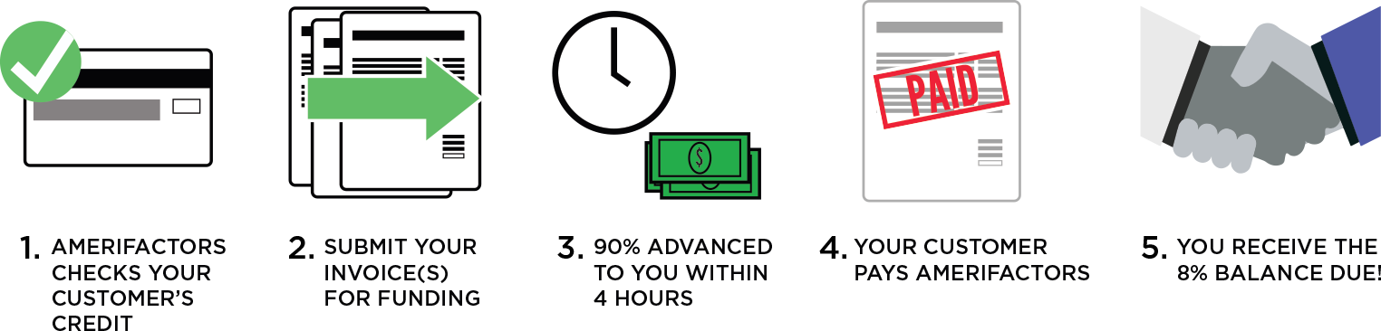 Step 1: Amerifactors checks your customer?s credit. Step 2: submit your invoice(s) for funding. Step 3: 90% advanced to you within 4 hours. Step 4: Your customer pays Amerifactors. Step 5: You receive the 8% balance due.